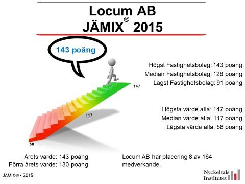 Locum bästa resultat av fastighetsbolag i jämställdhetsindex