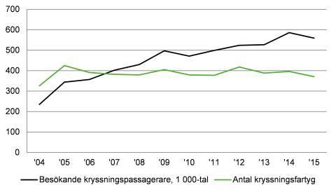 Figur: Antal anlöp med kryssningsfartyg i svenska hamnar och antal besökande kryssningspassagerare i tusental, 2004–2015.