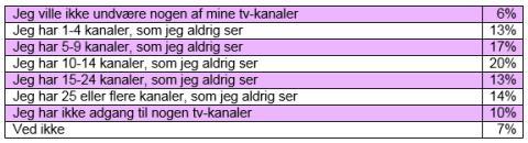 Tv-survey