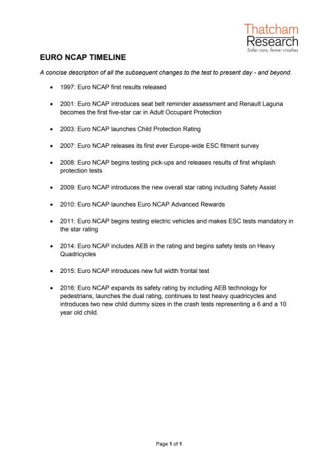Euro NCAP Timeline
