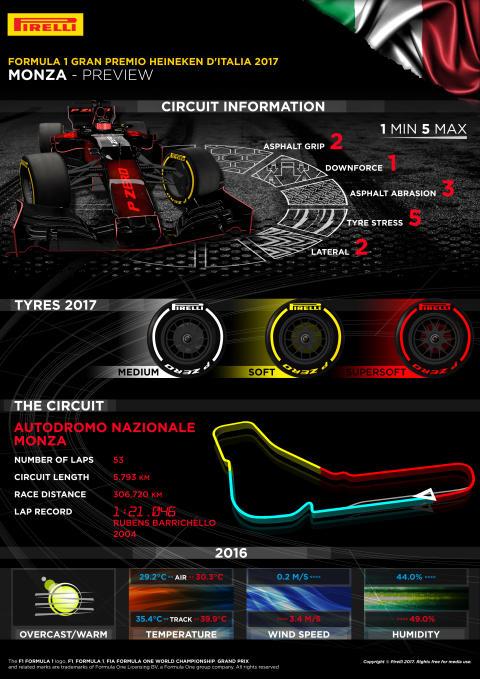 Inför Italiens Grand Prix, 1-3 september 2017