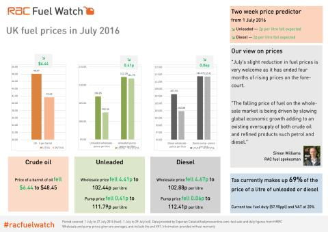 RAC Fuel Watch: July 2016 report