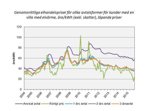 Historiskt låga priser på rörliga och tidsbundna elavtal