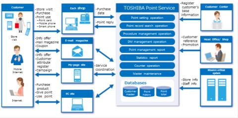 Toshiba Introduces Retail Market Loyalty Program Management System to Vietnam