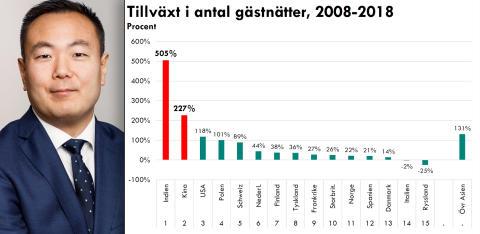 Stor ökning av indiska och kinesiska gästnätter i Stockholm