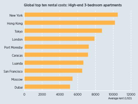 New York is the world's most expensive city for high-end rental accommodation