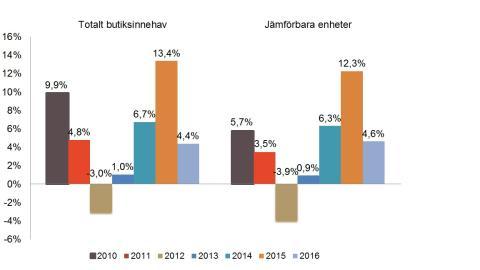 Stabil tillväxt i byggmaterialhandeln