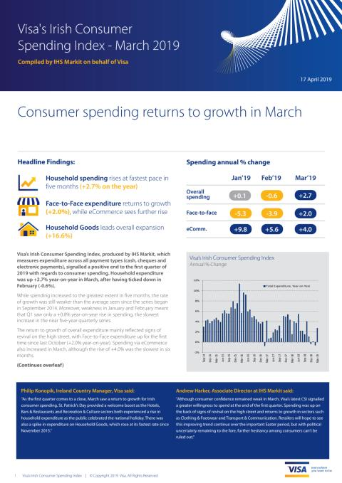 Irish consumer spending returns to growth in March with +2.7% increase year-on-year
