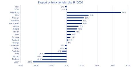 Uke 19 2020 Eksport av fersk laks per marked