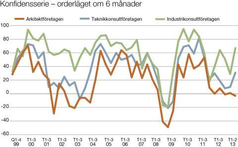 Svenska Teknik&Designföretagen: Förväntningar på orderläget om 6 månader