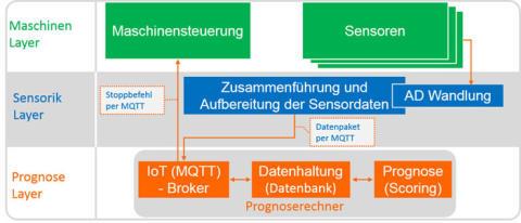HMI 2018: X-INTEGRATE zeigt neue Scoring- und Automatisierungslösung