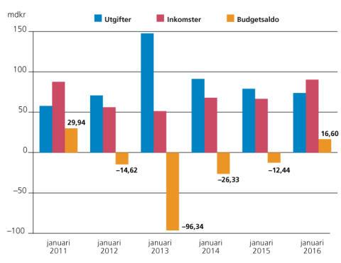 Överskott i statens budget för januari för första gången sedan 2011