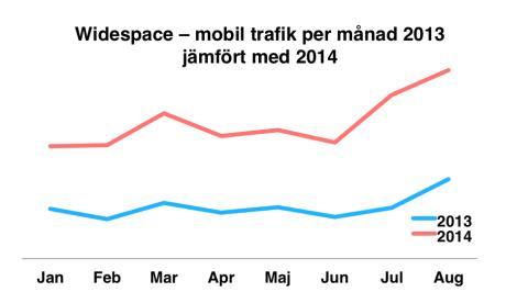Rekordsommar för mobilannonsering