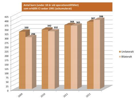 Statistik barn (under 18 år vid operationstillfället) som erhållit CI sedan 1991 (ackumulerat)