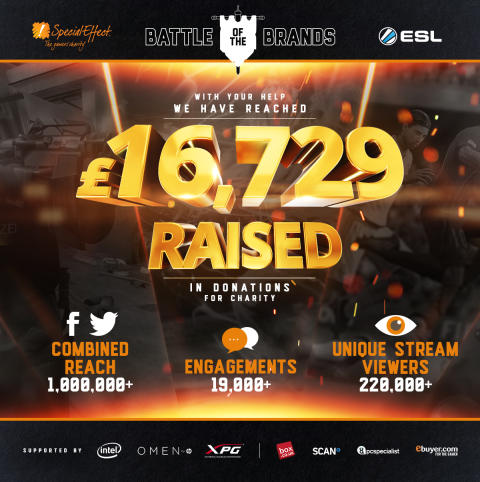 ESL UK Battle of the Brands raises £16,000 for SpecialEffect