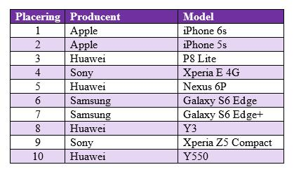 De mest solgte mobiler i november