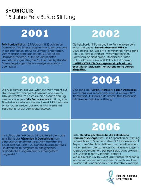 Shortcuts. Die Highlights aus 15 Jahren Felix Burda Stiftung