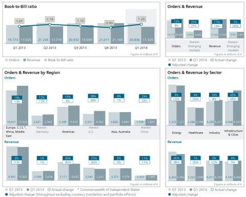 Siemens AG Q12014 Resultater