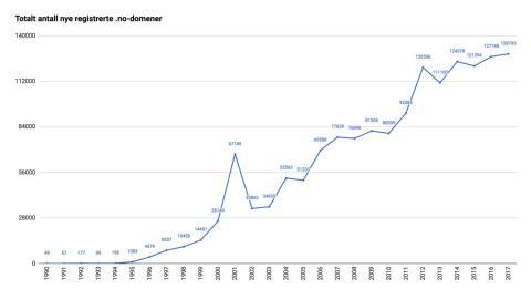 Totalt antall nye registrerte .no-domener