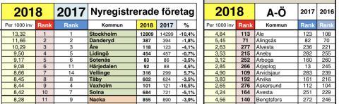 Nyföretagarbarometern: Här startades flest företag 2018