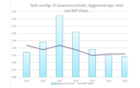 Europas byggmarknad ser fortsatt försvagning