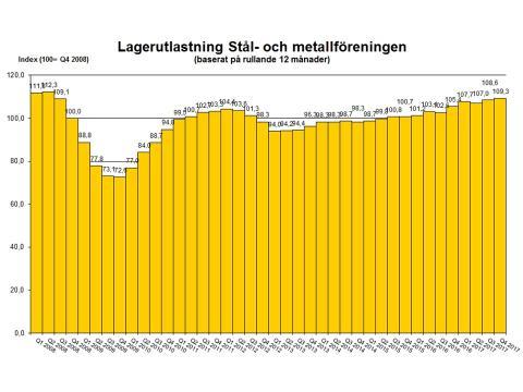 Försäljningen av stål ser fortsatt ökning
