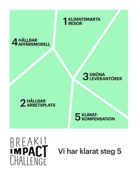 Smart Refill antog Breakit Impact Challenge och tog fem steg mot ökad hållbarhet