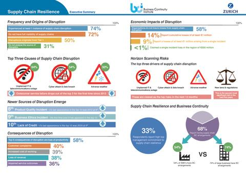 Supply Chain Resilience Research Report Infographic