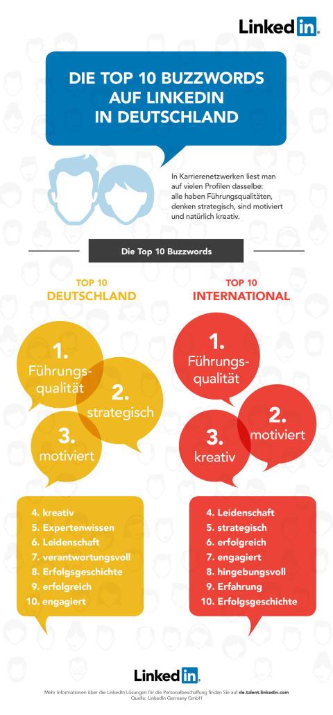 Alle wollen hochmotiviert und strategisch sein - LinkedIn veröffentlicht Top 10 der überstrapaziertesten Schlagwörter in Nutzerprofilen