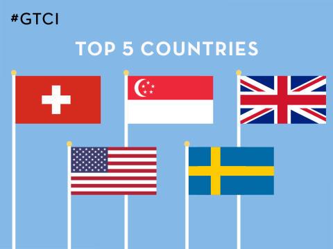 Sverige rankas som nr 5 i 2017 Global Talent Competitiveness Index (GTCI)  - teknologins påverkan på framtidens arbetsmarknad i fokus
