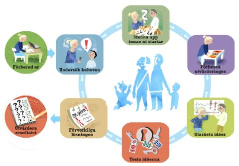 Välfärdsteknologi för äldre - hur gör vi så att det blir enklare för våra brukare och medarbetare?
