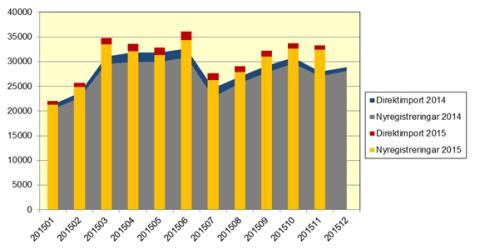 Antal nya bilar ökade med 19,9 procent