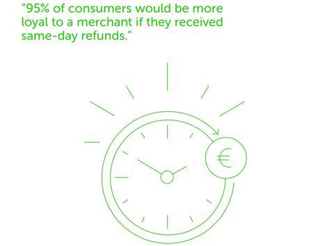 Återbetalningar samma dag viktigt för att öka kundlojalitet och intäkter för e-handeln
