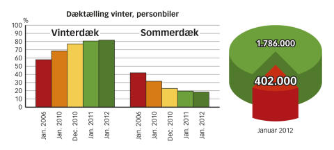 Dæktælling januar 2012