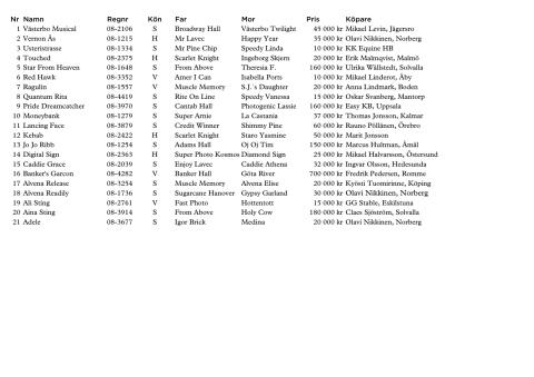 Resultat Breeders' Crowns auktion 2011
