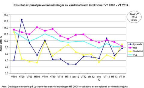 Lågt antal vårdrelaterade infektioner i Västerbotten