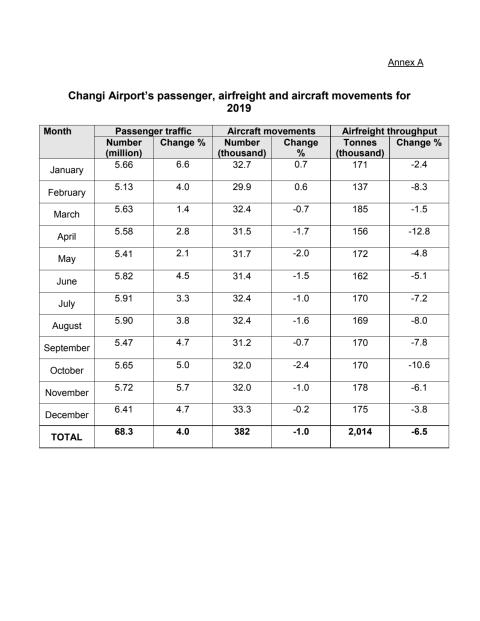 Annex A - Passenger, airfreight and aircraft movements for 2019