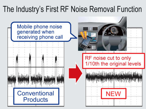 Sound Processors Integrating the Industry's First* RF Noise Removal Function