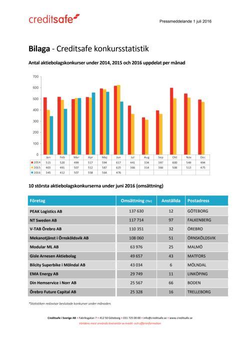 Bilaga - Creditsafe konkursstatistik juni 2016