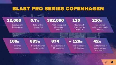 5.7 million online and TV viewers around the globe followed BLAST Pro Series Copenhagen