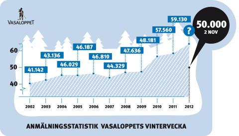 50.000 hittills anmälda till Vasaloppets vintervecka 2012
