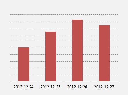 Jouluaattona Viaplayn katsominen mobiililaitteilla nousee 23 %
