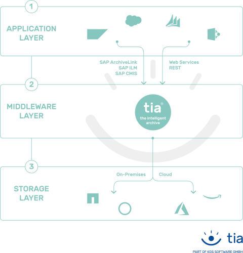 tia – the intelligent archive - von KGS ist die nächste Generation der Archivierung