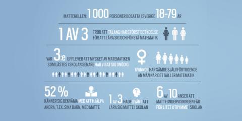 Infographic - Mattekollen
