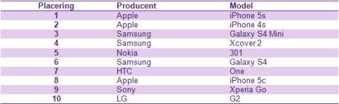 Top 10 mest solgte mobiler i januar