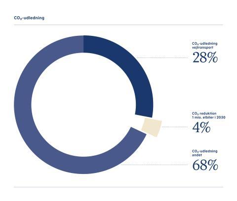 CO2-reduktion fra elbiler i 2030 hvis der er 1. mio.