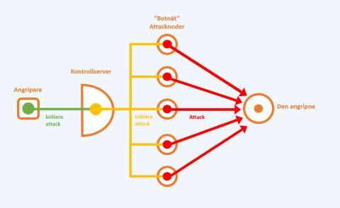 Vad är en DDoS attack? – En introduktion - del 1