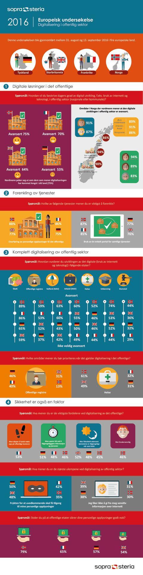 Digitalisering i offentlig sektor