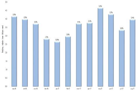 Byggmaterialhandeln i Södra Sverige har den högsta försäljningsutvecklingen i landet