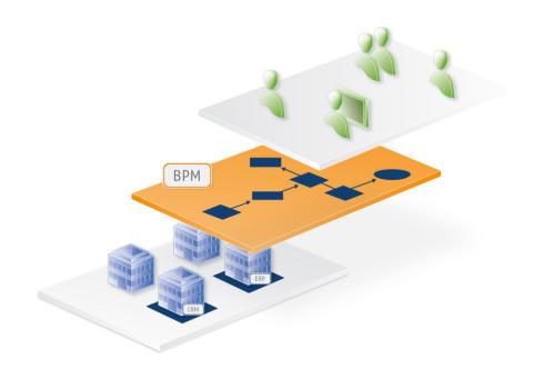 BPM und Prozessdigitalisierung im Elektrofachhandel: X-INTEGRATE zeigt neue Ansätze auf dem 4. Digitalsymposium